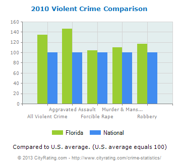 Florida Violent Crime Comparison